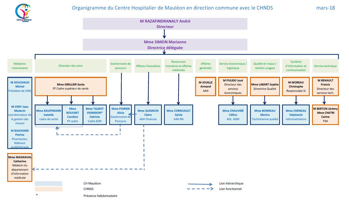 2d86b015fba Organigramme - Centre Hospitalier de Mauléon